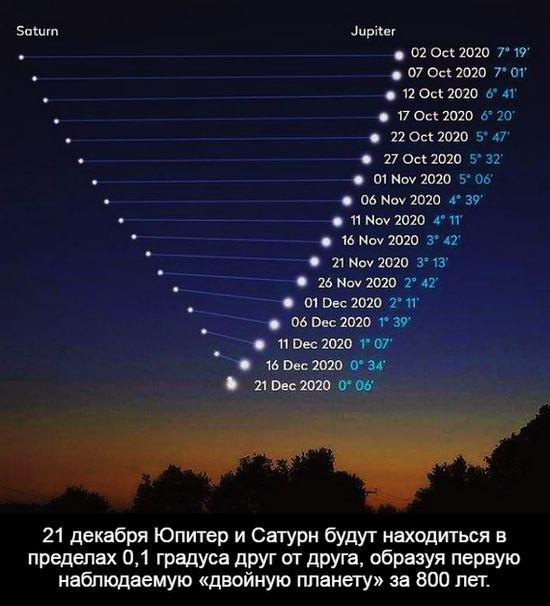 Юпитер и Сатурн - Один раз в 800 лет. Видео.